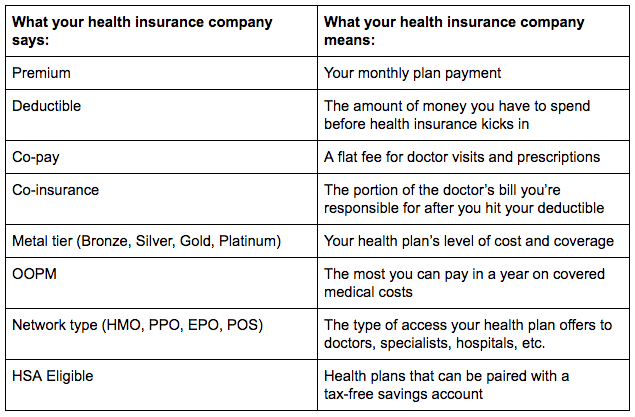 health insurance terms to know