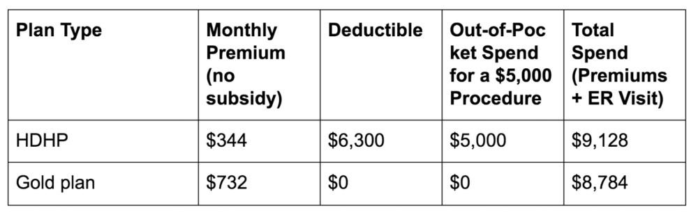 high deductible health plan versus gold plan in action