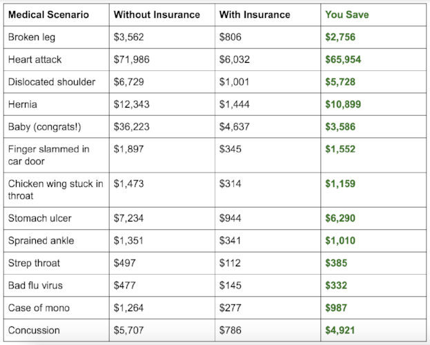 no health insurance scenarios
