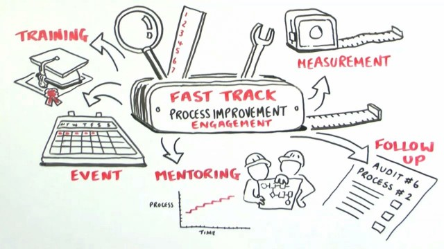 Video6-Fast-Track-Process-Improvement-What-you-get-e1377810652795.jpeg
