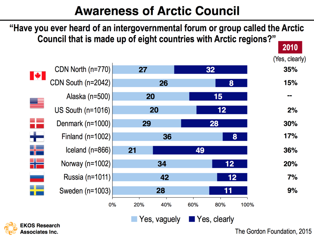 arctic-council