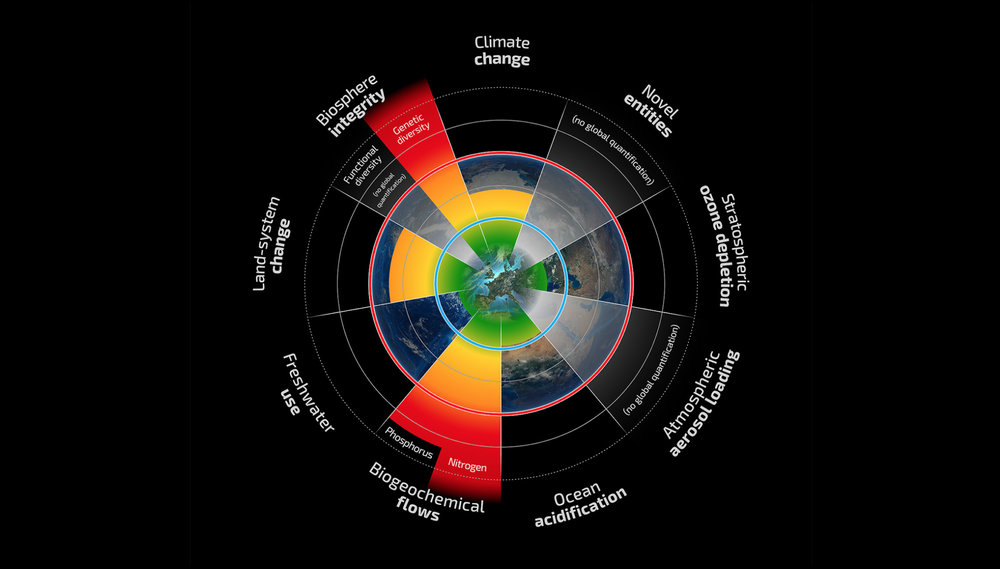 Infographic from the planetary boundaries framework.