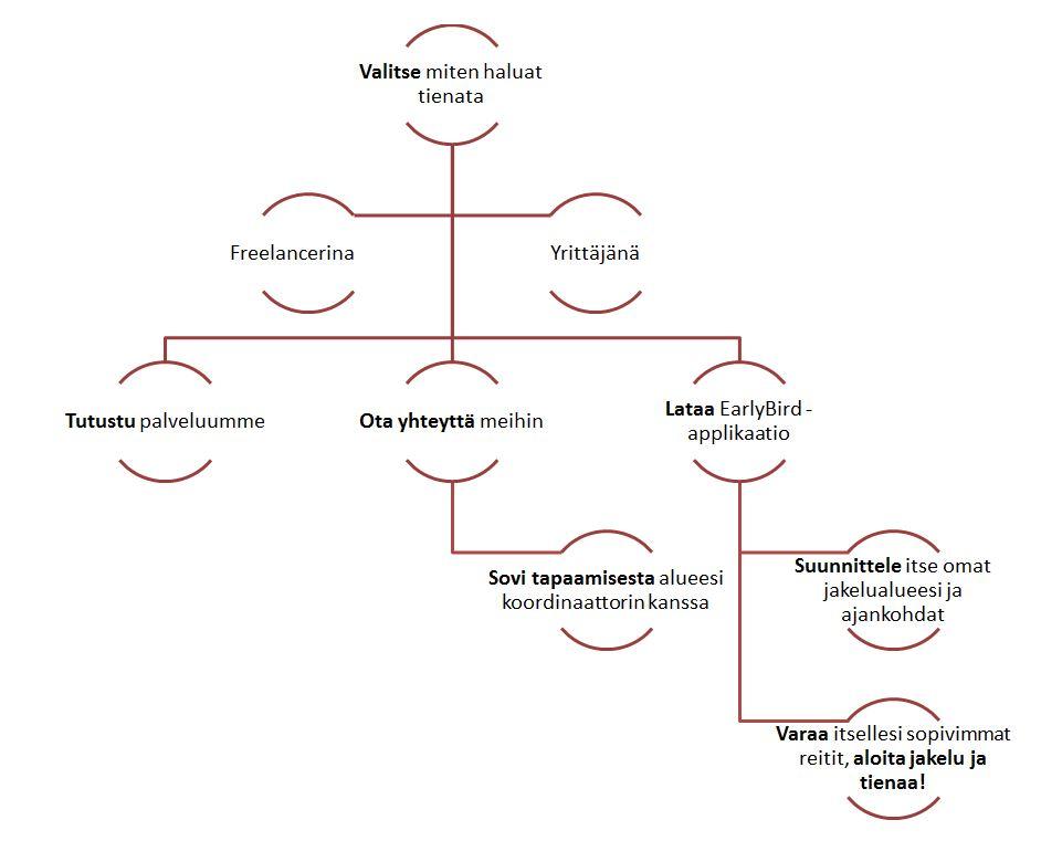 """jakelumalli alt=""""tässä jakelumallissa on havainnollistettu millainen prosessi jakajaksi ryhtyminen on"""""""