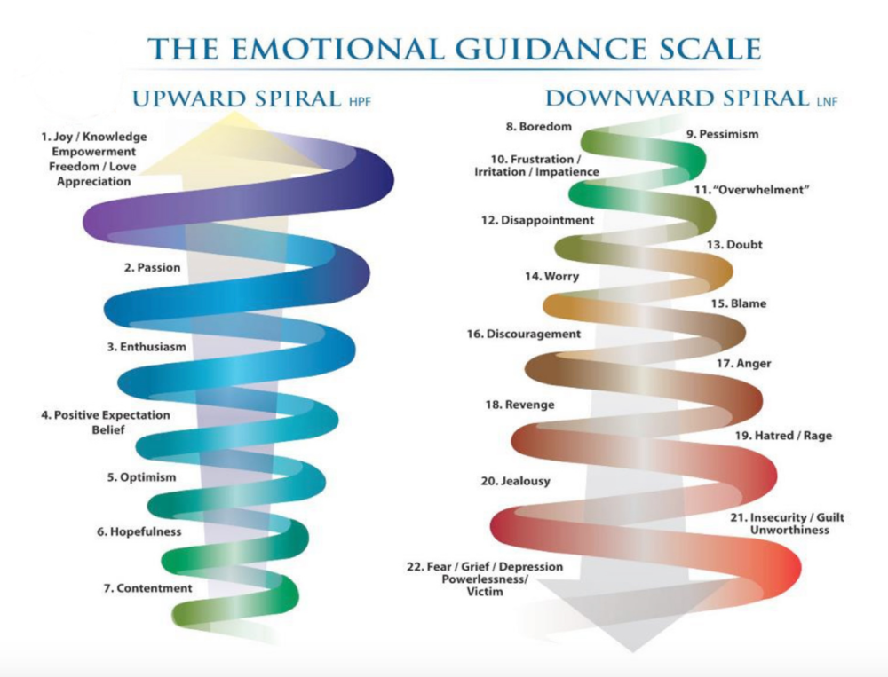 The Emotional Guidance Scale by Jaime Tanna (The Law Of Attraction: Learning To move up the emtional Scale.