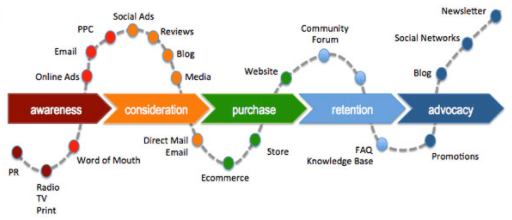 How To Create A Customer Journey Map From Awareness To Conversion - Forrester customer journey mapping