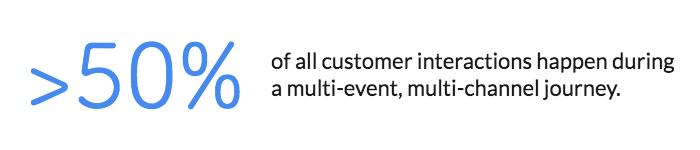 customer-journey-marketing-statistic.png