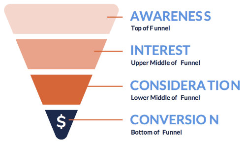 The-Marketing-Funnel-On-Twitter.png