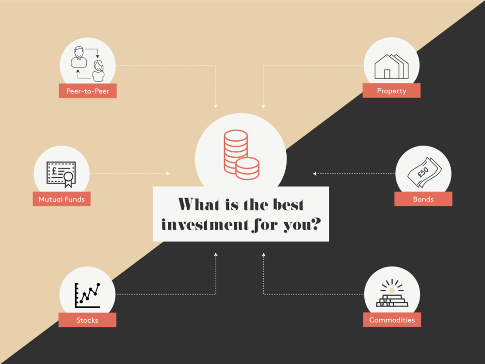 What is the best investment for you?