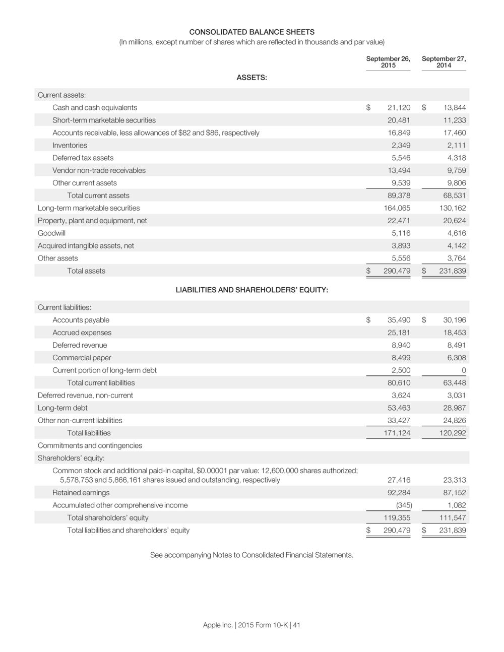 Apple's 2015 Balance Sheet