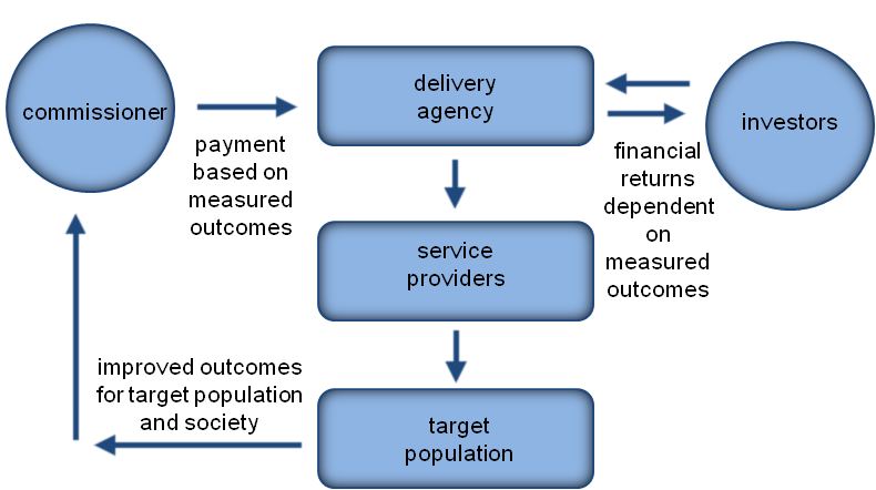 Conceptual model of social impact bond Source: Cabinet Office (2015)