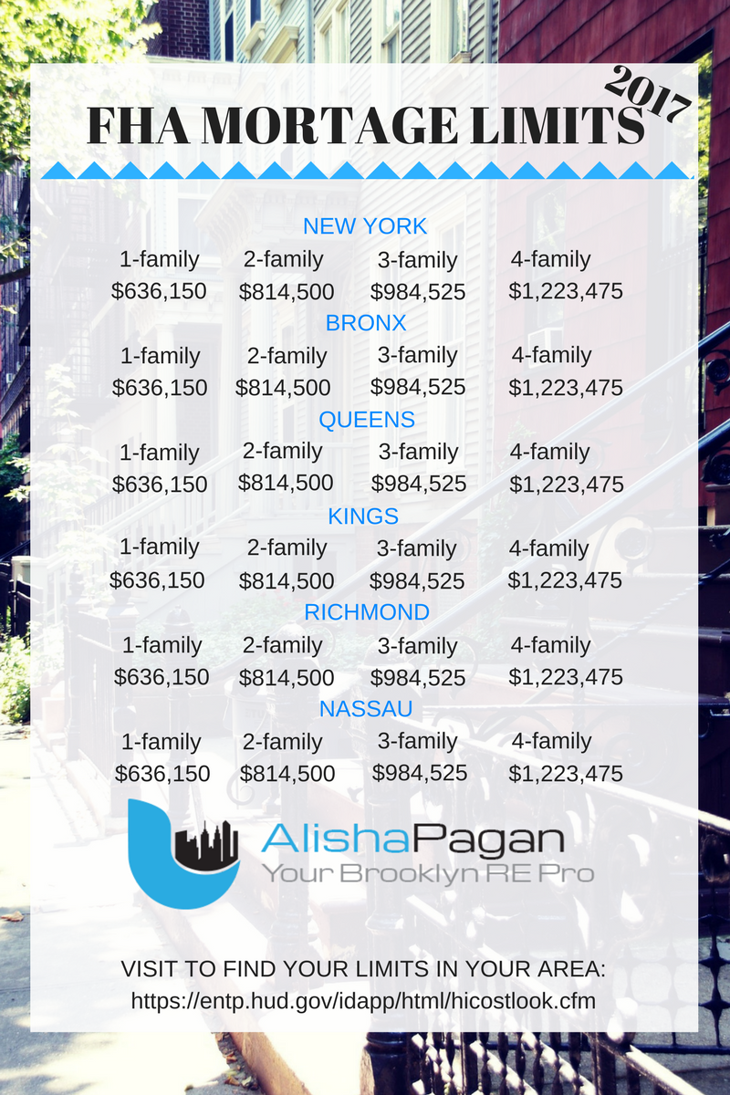 Fha rates in new york city and nassau county as of 2017