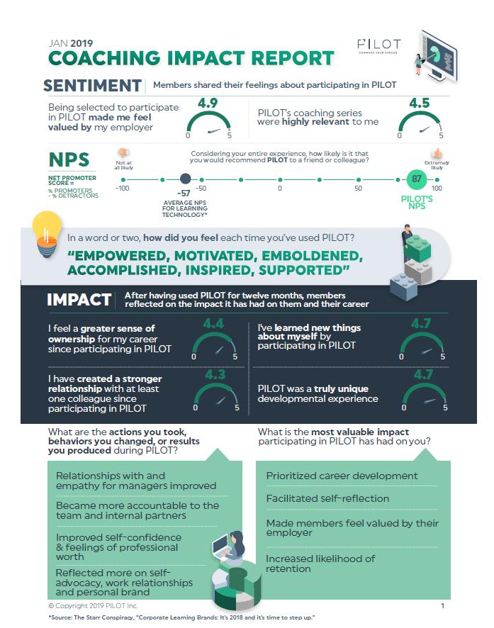Coaching Impact Report Image.PNG