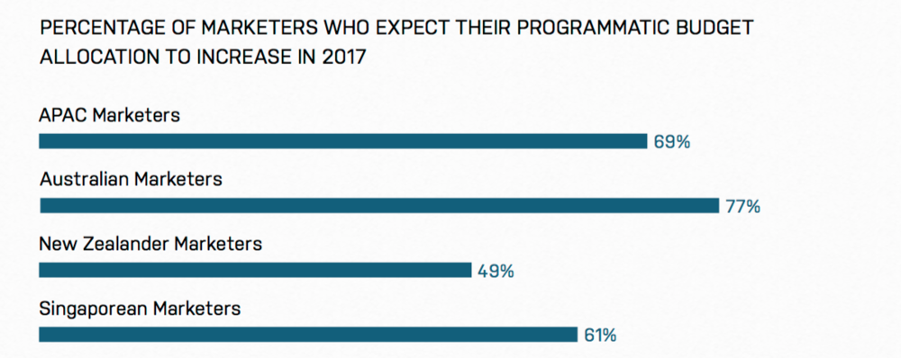 "Courtesy and Credit : Ad Roll "" 2017 - State of Performance Marketing in APAC """