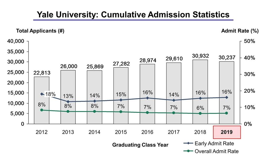 Yale-Admission-Statistics-8.11.2015-CROPPED-V3.jpg