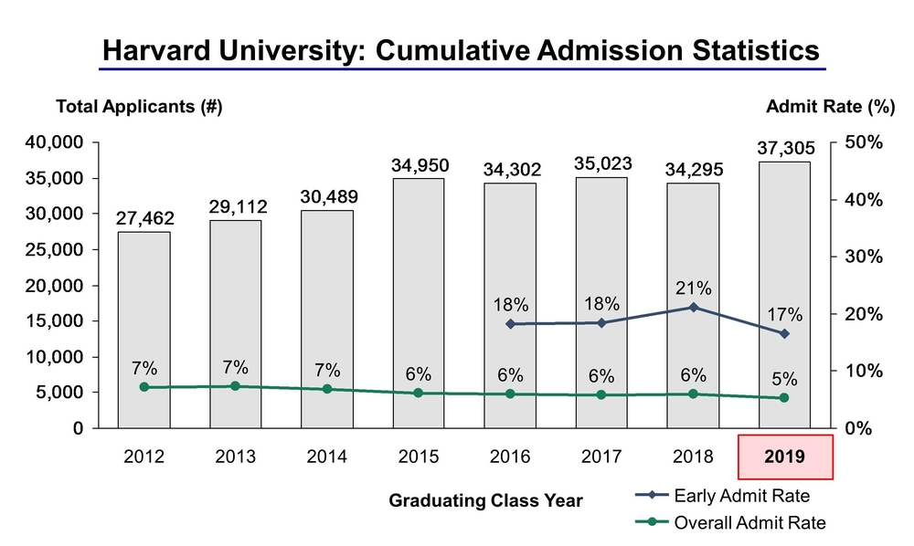 Harvard-Admission-Statistics-8.11.2015-CROPPED-V3.jpg