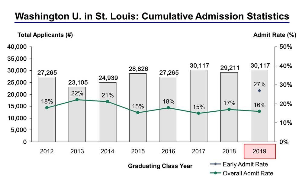 WUSTL-Admission-Statistics-8.11.2015-V3.jpg