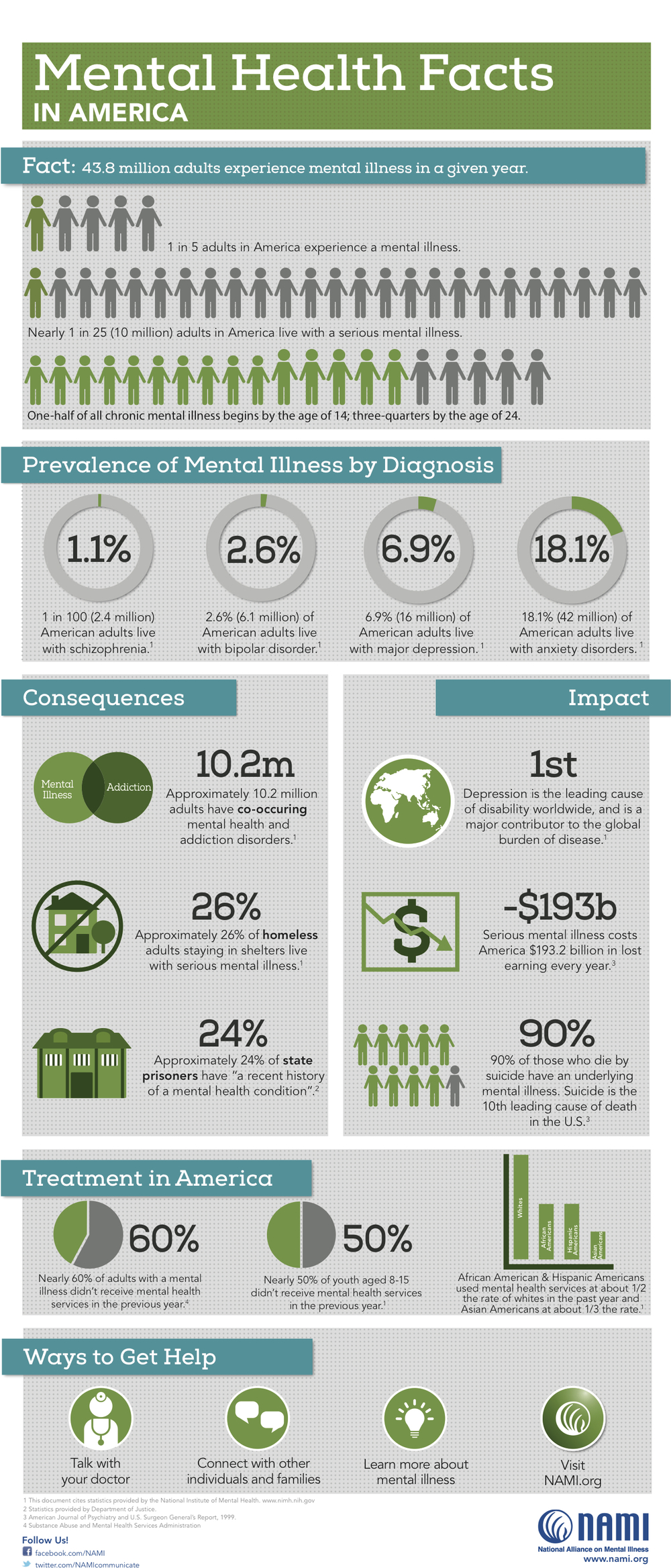 Scope Of The Problem Natalia Mental Health Foundation