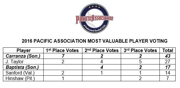 The Stompers Joel Carranza was named the 2016 Pacific Association MVP, while first baseman, Daniel Baptista, finished third in the voting. Voting was conducted by the league's front offices, manager, coaches and broadcasters.