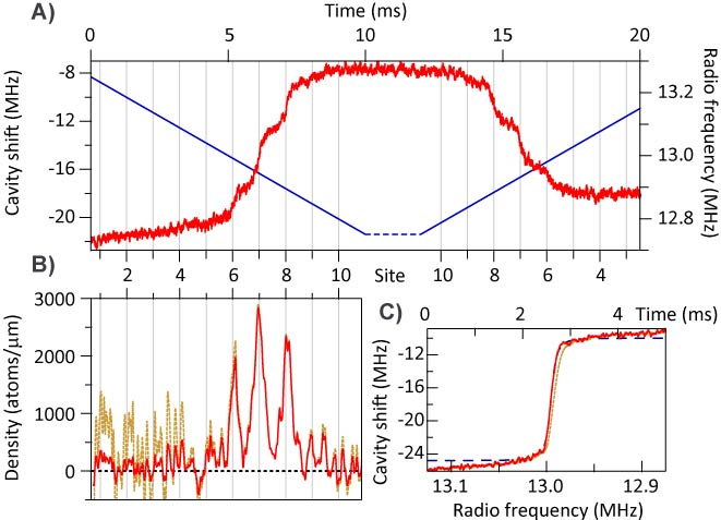 (A)  Cavity shift as a function of time as RF is swept across the magnetic resonances of atoms in neighboring lattice sites.  (B)  Atom density in the lattice, as extracted from the cavity shift profile.  (C)  Rapid adiabatic passage with no magnetic-field gradient, showing a 14 kHz Rabi frequency. This is much less than the 50 kHz resonance splitting between adjacent wells, giving us 120 nm spatial imaging resolution.