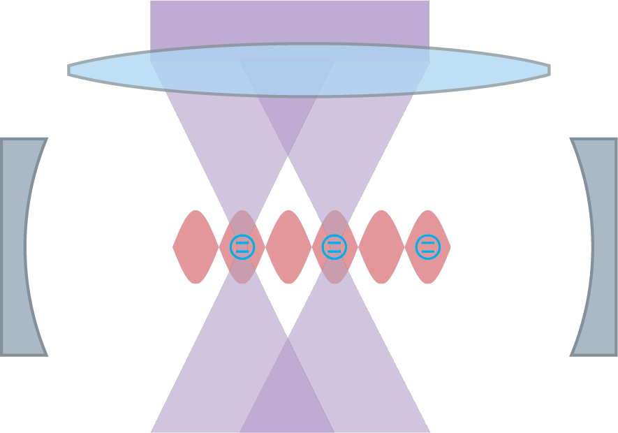 Cartoon picture of system: few to many atoms in optical cavity, individually addressable from the side. Atoms interact via the exchange of cavity photons; photons leaking out of the cavity provide information about the atomic dynamics.
