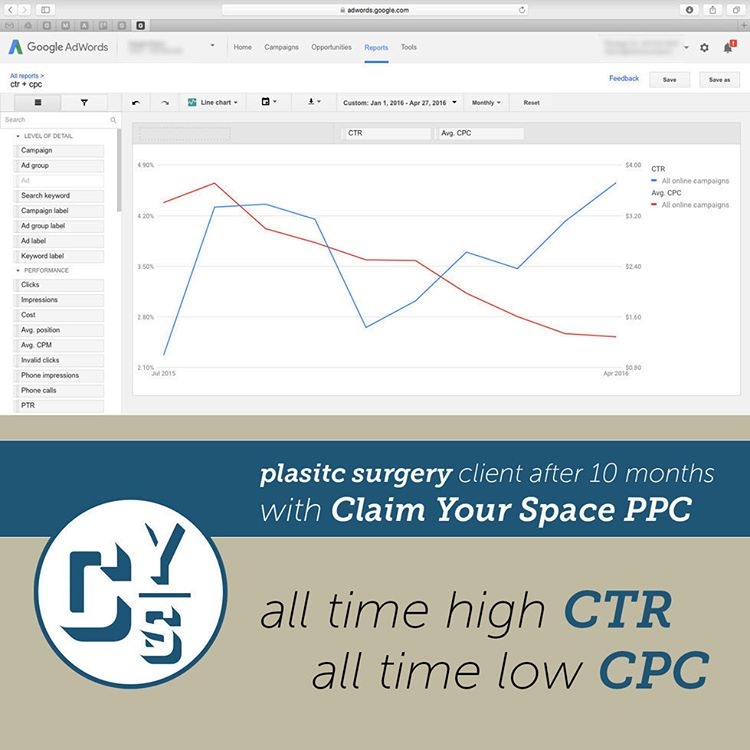 All-Time-High CTR + All-Time-Low CPC for Plastic Surgery Client