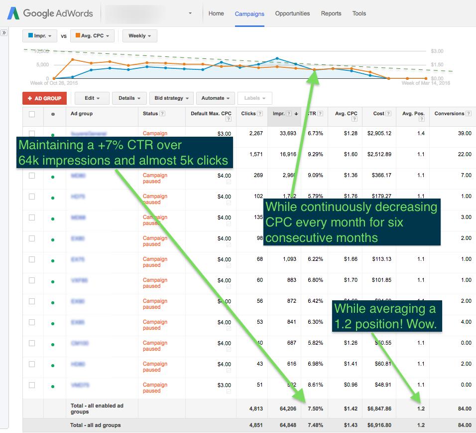 Maintaining a +7% CTR over 64k Impressions & 5k clicks