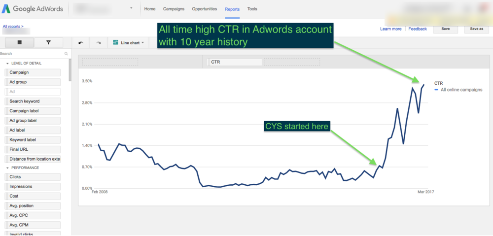 360% Increase in Adwords Click Through Rate