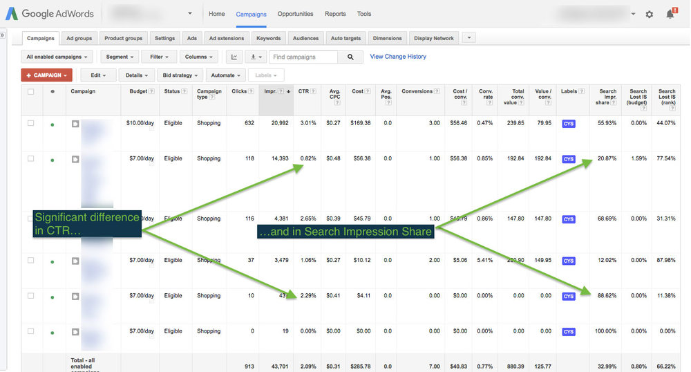 Noting significant performance difference using an Exact Match script for Adwords Shopping campaigns