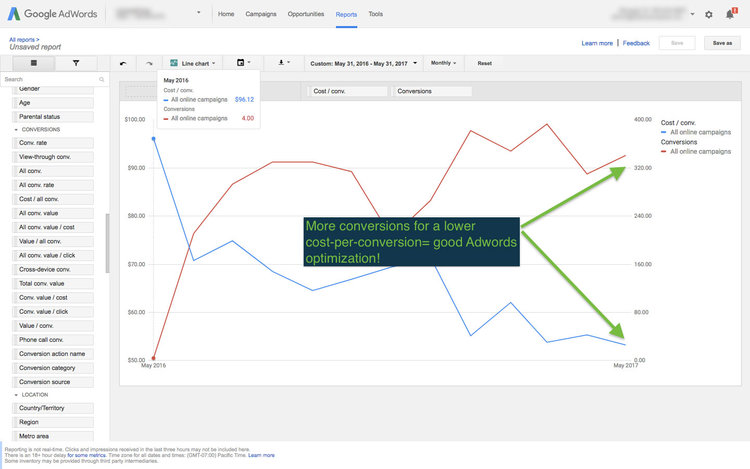 More Conversions for a Lower Cost-per-conversion = Good Adwords Optimization!