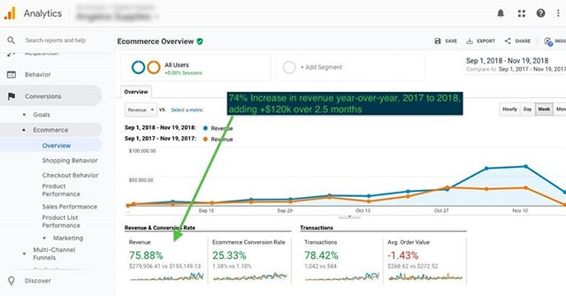 74% Increase in revenue year-over-year, 2017 to 2018, adding +$120k over 2.5 months 🔥🔥🔥 — https://buff.ly/2BlMnVW — #ppc #analytics #googleads