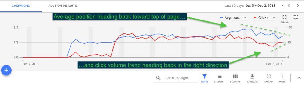 Average position heading back towards top-of-page…and click volume trend heading back in the right direction