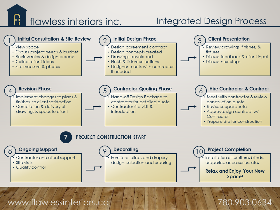 Our Proven Process at a glance