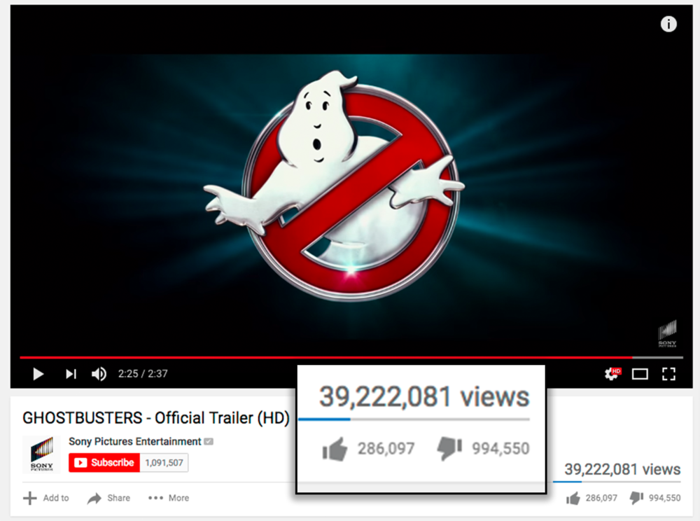 Close to a million people have officially disliked this Ghostbusters trailer since it was posted back in March. It's no wonder that it hasn't even approached $200 million worldwide in 25 days of release.