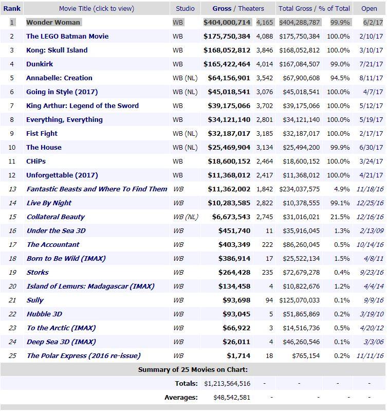 WB 2017 Movies.JPG