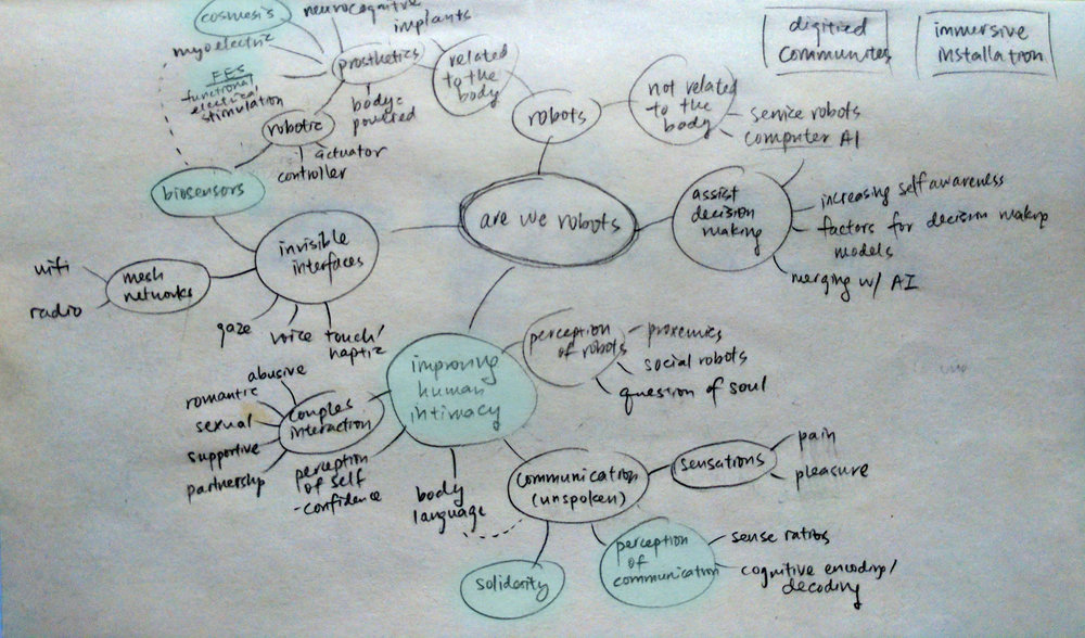 Mindmap of research to date