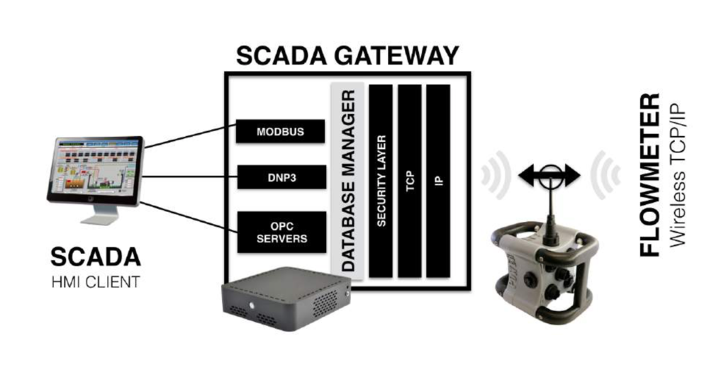 SCADA Communication Diagram