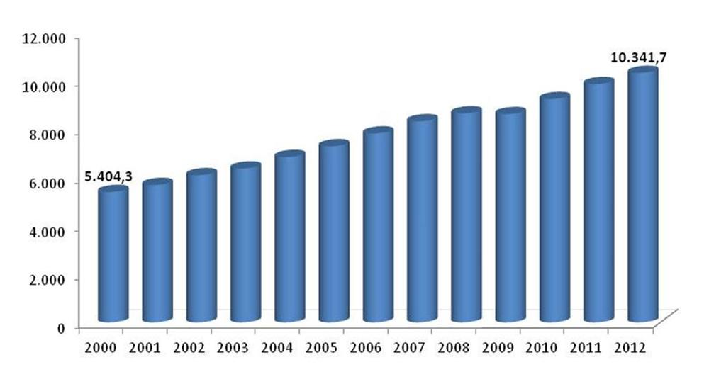 World consumption of ceramic tiles 2000-2012 | Source: Confindustria Ceramica