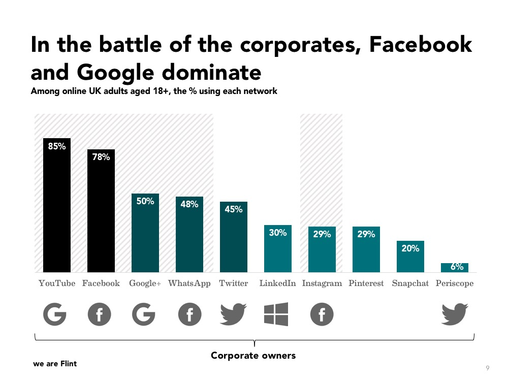 Social media usage by network and corporate owner