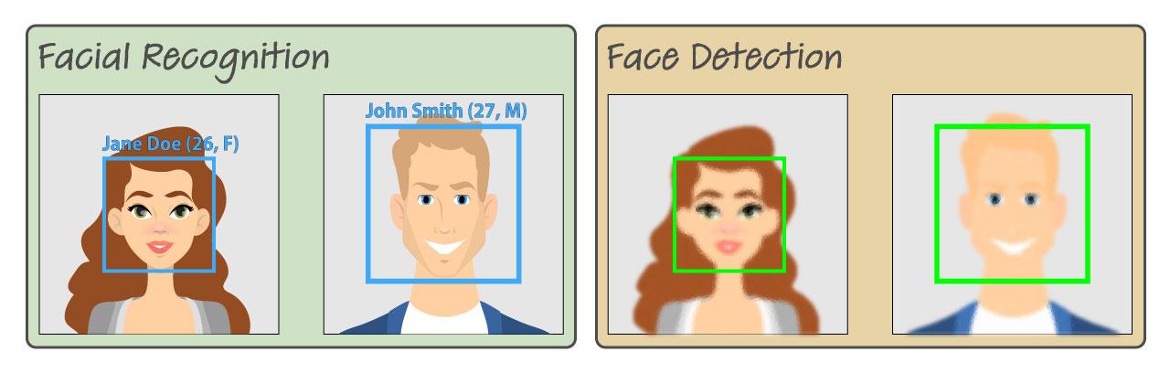 Facial Detection vs Facial Recognition — catarino consulting