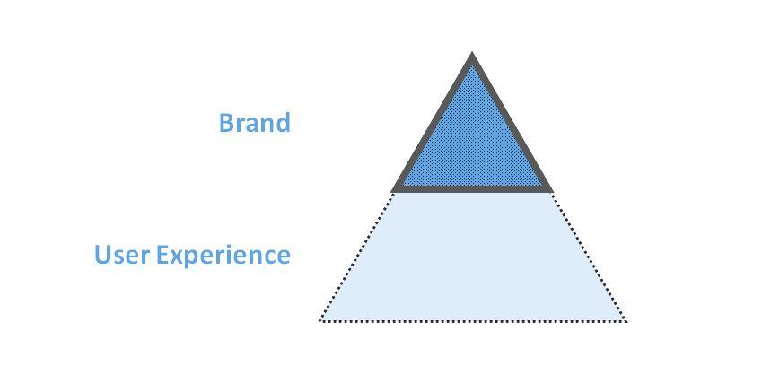 Brand versus User Experience.JPG