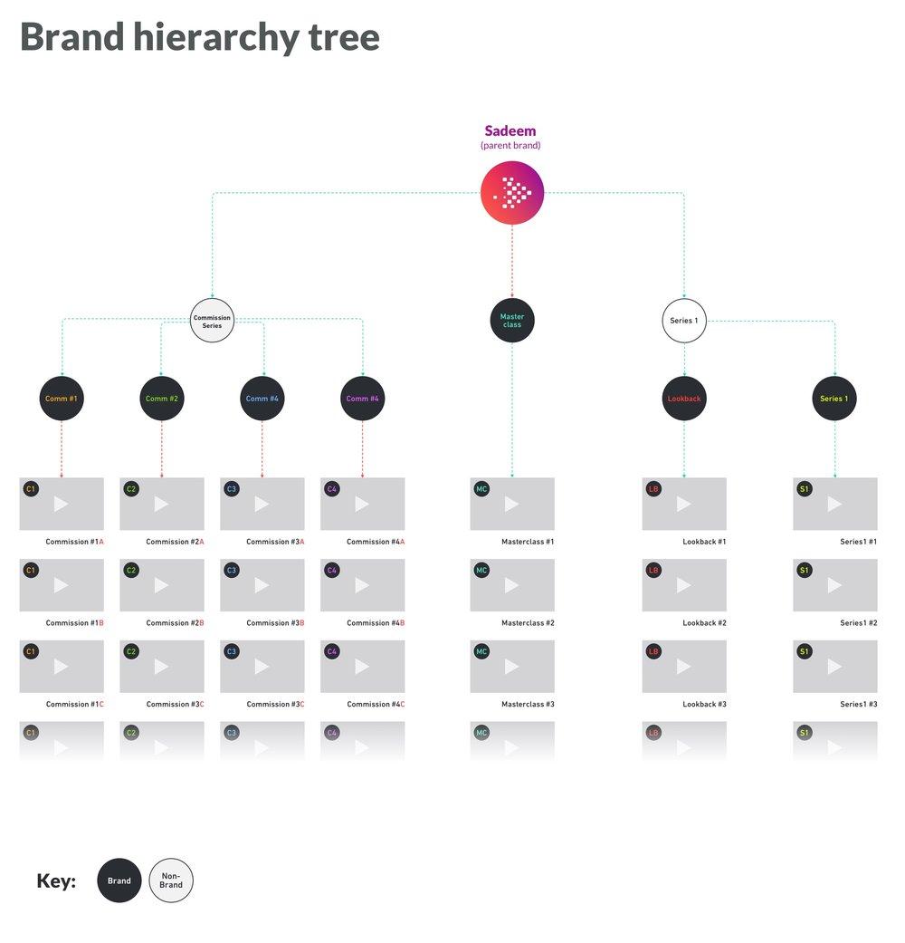Sadeem UX-BrandHierarchy.jpg