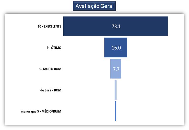 Avaliação Geral.png