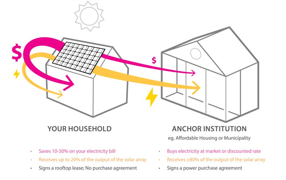 Diagram of the Solar Access Program