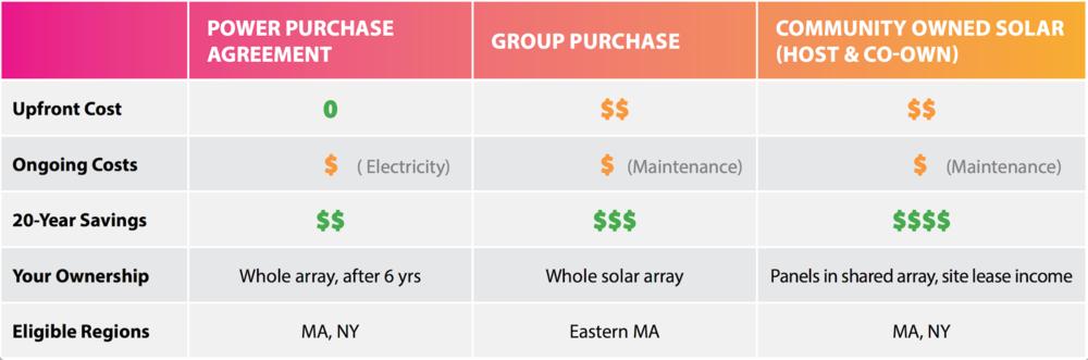 Commercial Solar Resonant Energy