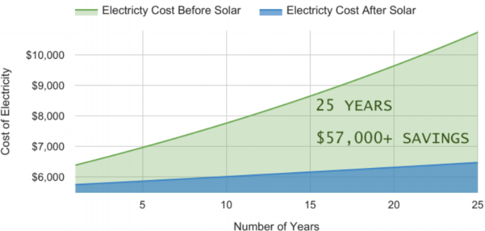 Power Purchase Agreement Resonant Energy – Power Purchase Agreement