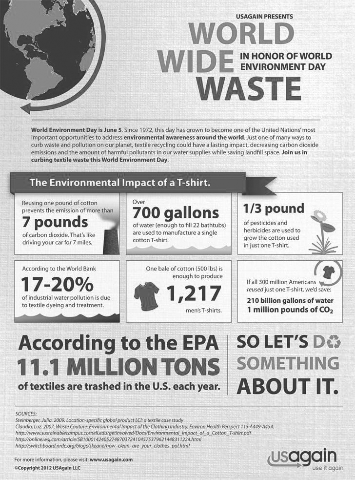 http://www.ecouterre.com/infographic-whats-the-environmental-impact-of-a-t-shirt/