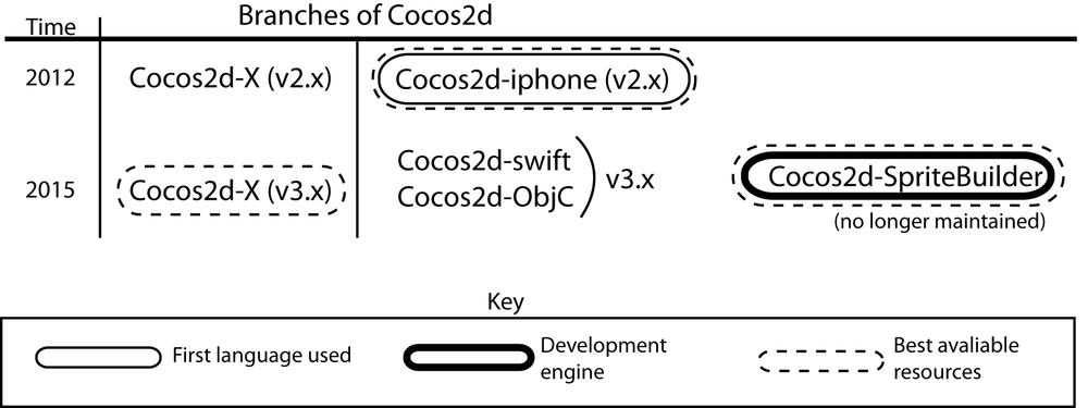 Diagram shows the different Cocos2D resources available to me at the times I was coding my app.