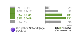 demographic-age-bracket-quantcast