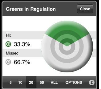 greens in regulation