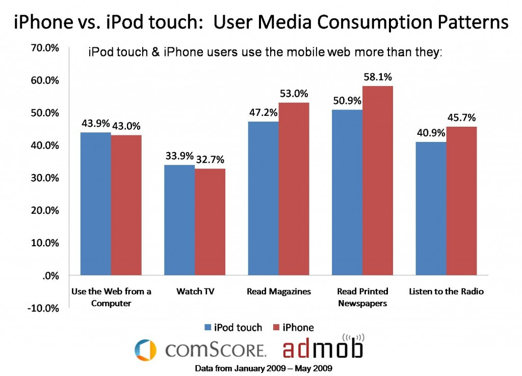 iphone-vs-ipod-touch-media-consumption-graph-6-15-09